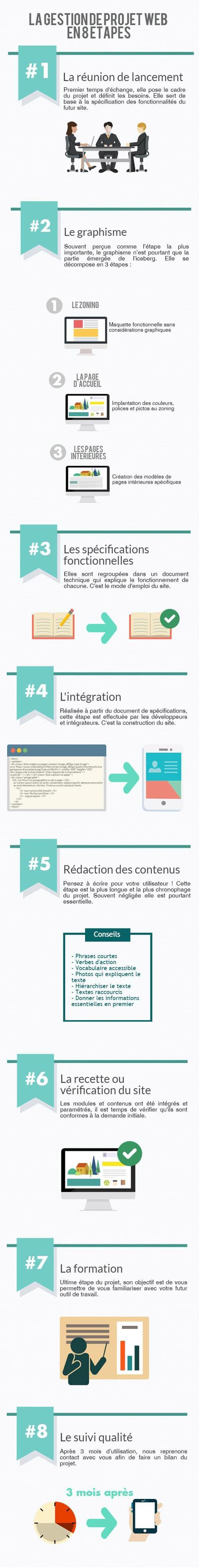 Infographie présentant les étapes de la gestion de projet web chez Com6 interactive